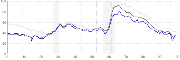 Eau Claire, Wisconsin monthly unemployment rate chart